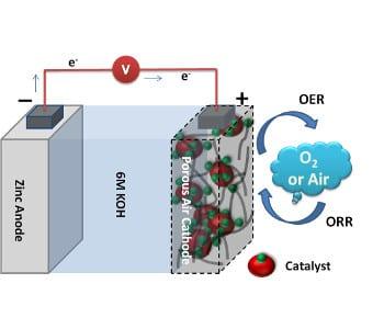 New air electrodes for zinc-air batteries