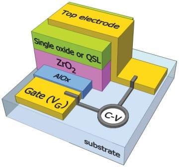 A new concept for quasi-superlattice-based transistors