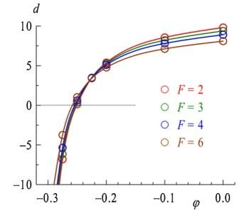 Tethered or untethered? Monte Carlo simulation for surface-polymer interactions