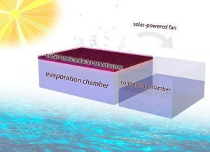 Illustration of an all-in-one solar distillation system for producing fresh water from salt water. Graphic courtesy of Chenxi Qian.