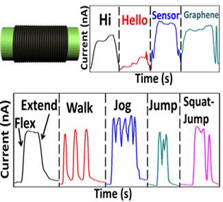 An all-around motion sensor from graphene fiber
