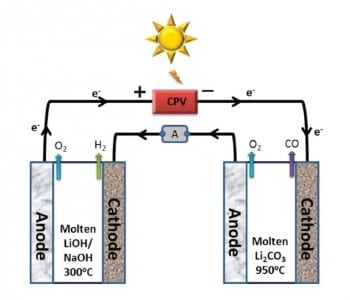 Sungas Instead of Syngas