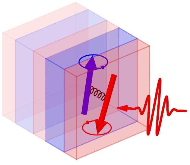 Magnetisation dynamics in superlattices