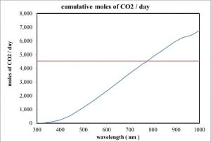 The carbon XPRIZE challenge for solar powered conversion of CO2-to-CH3OH, courtesy of Tom Wood.