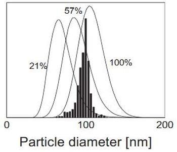 Shedding light on miniemulsion polymerization