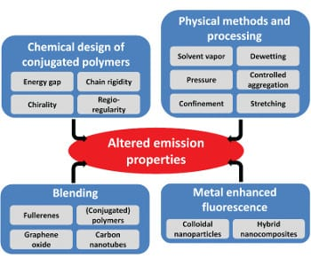Towards More Efficient OLEDs; Enhancing the Emission Properties of Polymeric Semiconductors