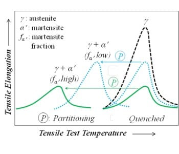 Influence of martensite fraction on tensile strength of martensitic stainless steels