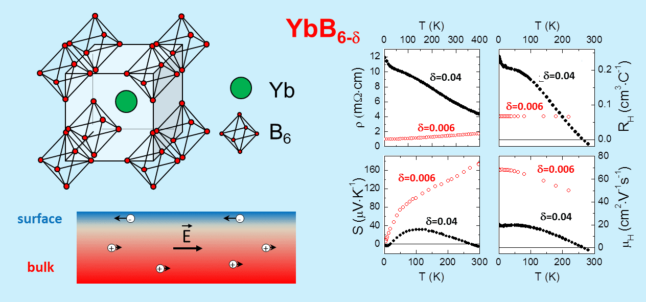Bulk and surface electron transport in topological insulator candidate YbB6
