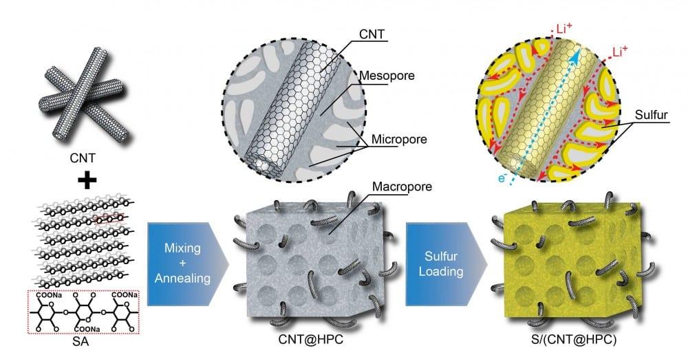 A biomass-derived porous carbon matrix with carbon nanotubes for enhanced Li-S battery performance