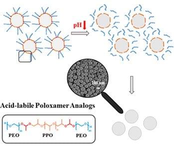 "Precipitation ""on demand"" – towards surfactant-free nanoparticles"