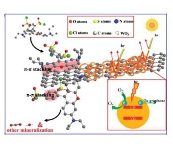 Photocatalytic degradation of dye pollutants