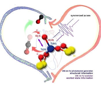 Titania mania – peering into the heart of photocatalysis