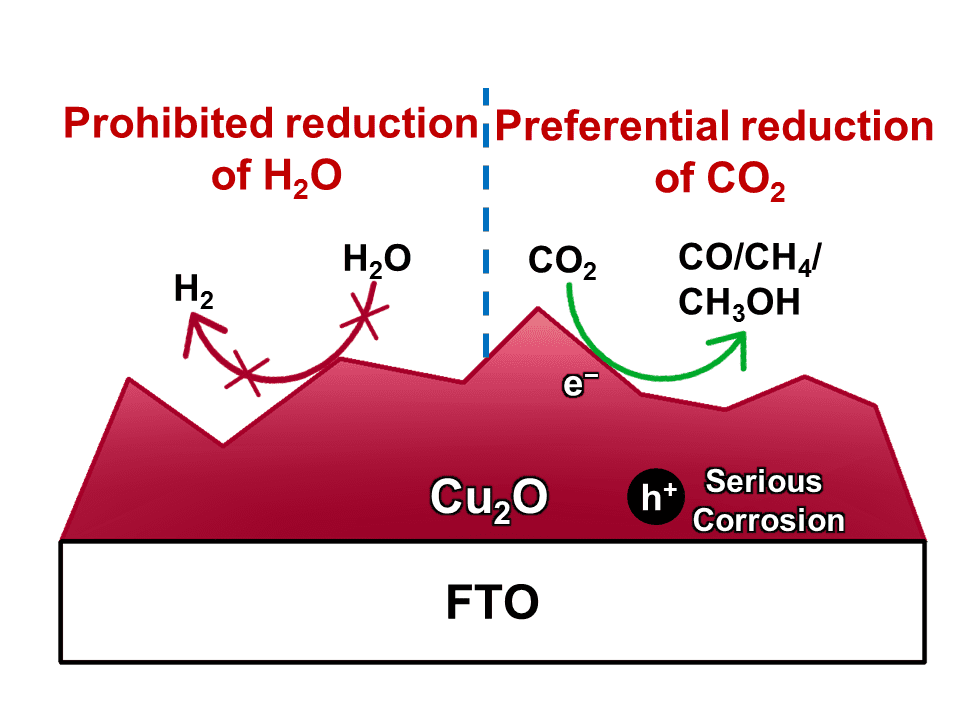 Turning Greenhouse Gas To Valuable Carbonaceous Products In High