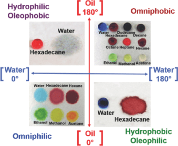 Paper-based Surfaces with Extreme Wettabilities for Novel Microfluidic Devices