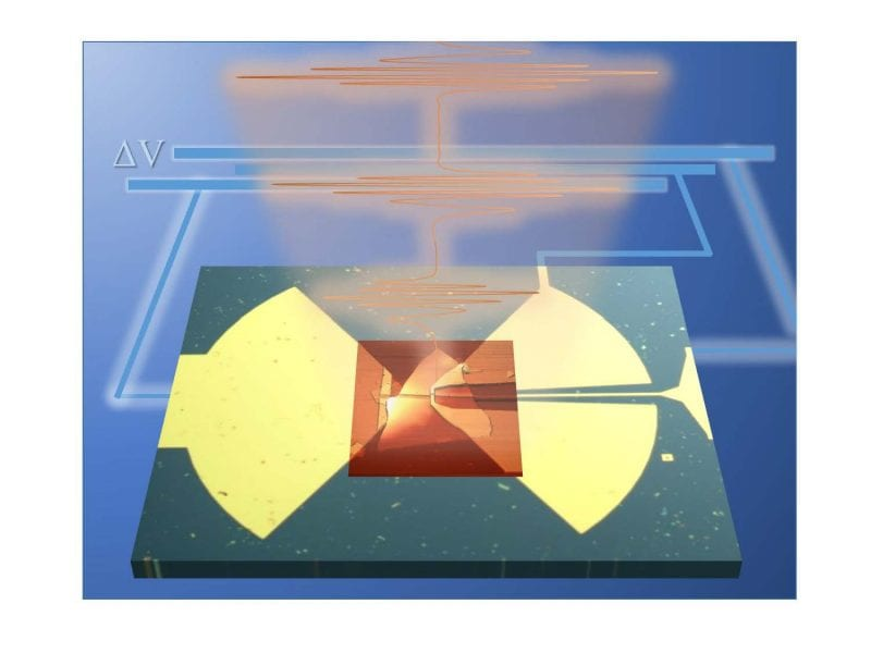 High-efficiency THz nano-detectors