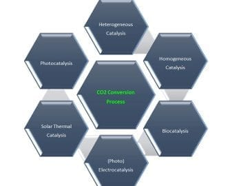 co2-conundrum-featured-image