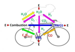 Figure 3. Carbon-neutral carbon cycle for making hydrocarbons from carbon dioxide and water.