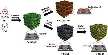 Chemically blowing 3D carbon nanosheet frameworks to boost lithium storage