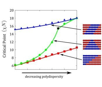On the randomness and blockiness of copolymers