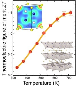 Defect chemistry unveils efficient thermoelectric material