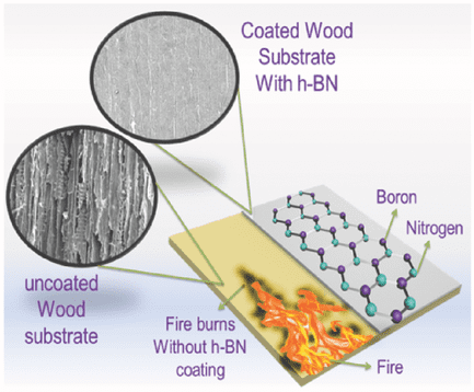 Nanotechnology Solution to Wood Flammability