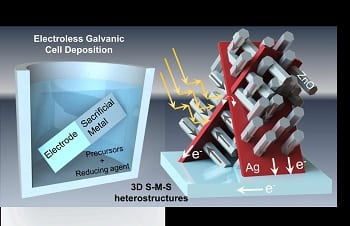 Spontaneous Electroless Galvanic Cell Deposition of 3D Heterostructures