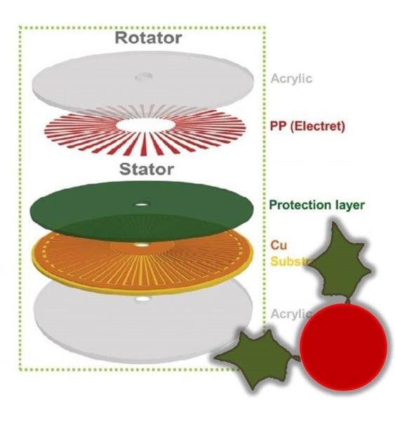 nanogenerators