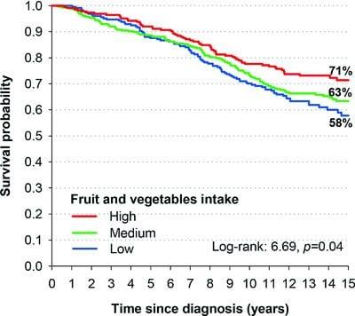 Fruit & Veg Combat Prostate Cancer