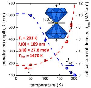 One Step Closer to Room-Temperature Superconductivity - Advanced ...