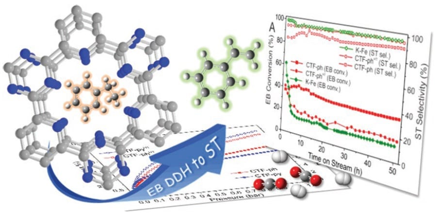 Versatile Styrene Conversion Catalyst Also Captures CO2