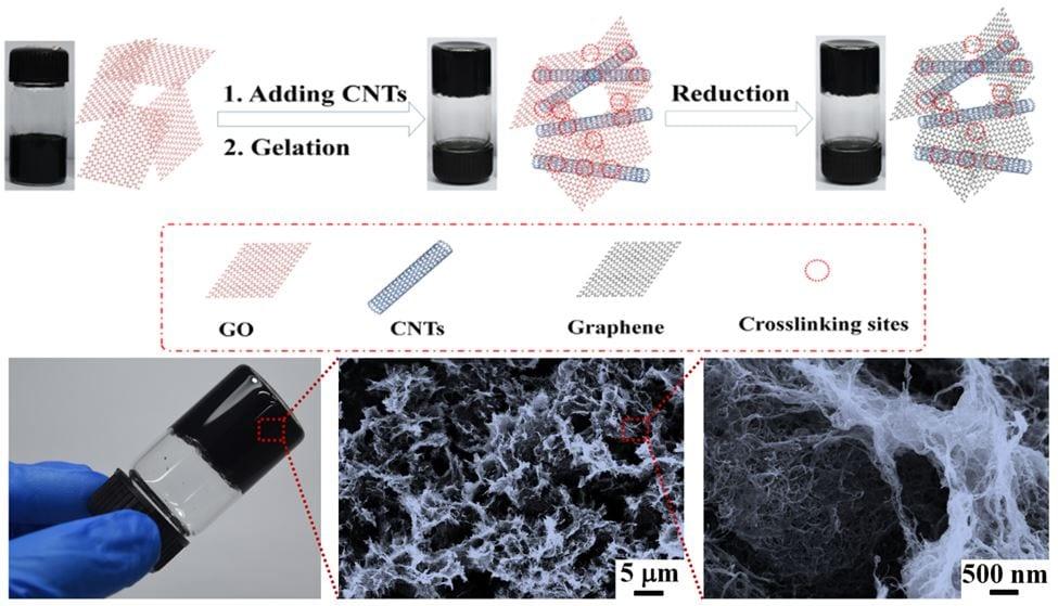 graphene oxide wiki