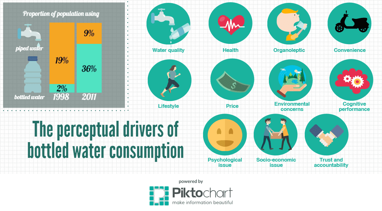 The Drivers of Bottled Water Consumption
