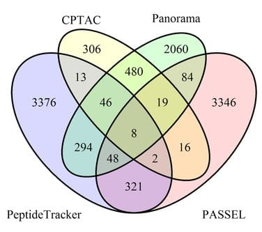 PeptideTracker:  Information on Protein Concentrations in Tissues