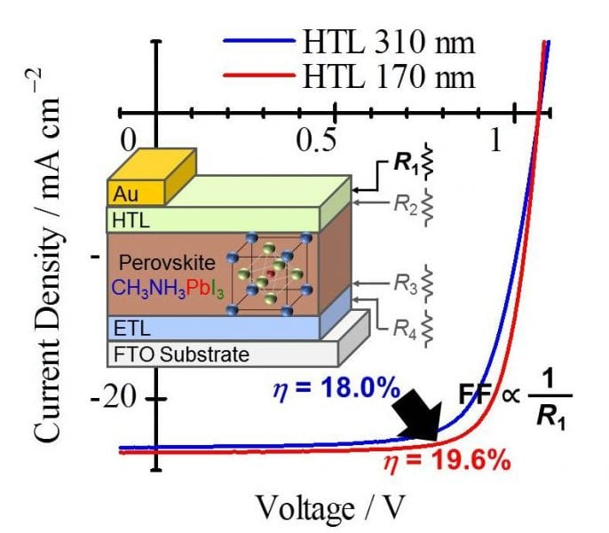 Improving the Efficiency of Lead-Halide Perovskite Solar Cells