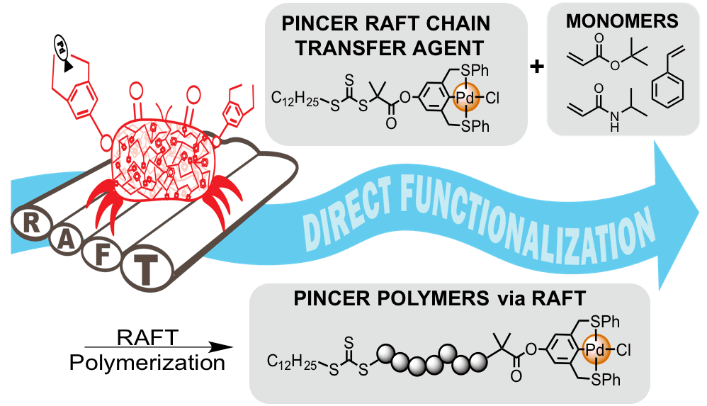Metal-Coordination Polymers from Controlled Radical Polymerization