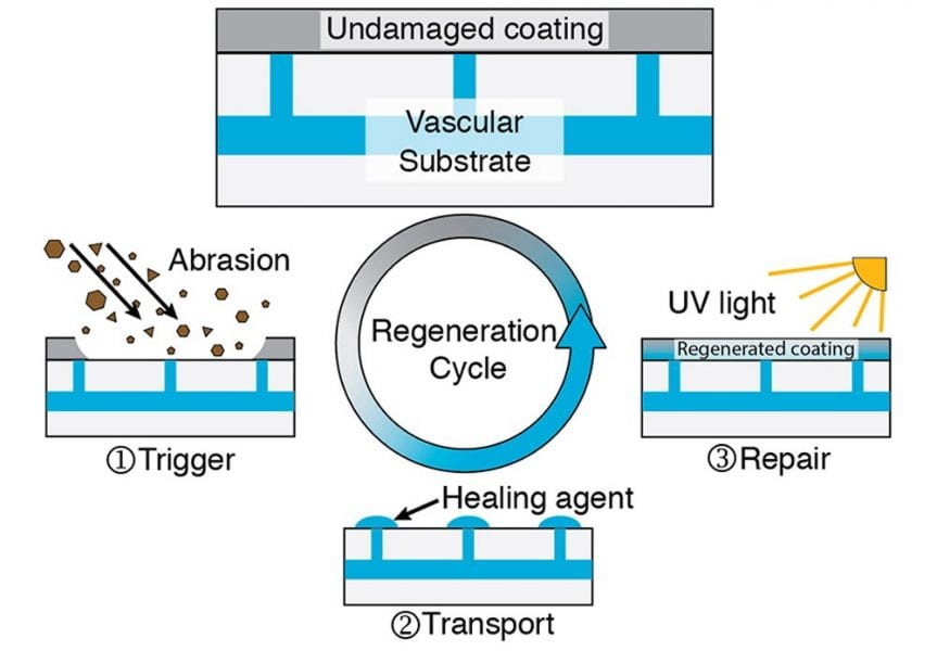 Regenerative Polymeric Coatings Enabled by Pressure Responsive Surface Valves