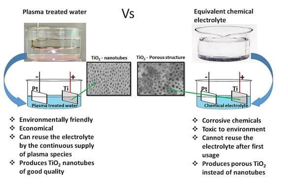 Plasma-Treated Water as a Superior Electrolyte
