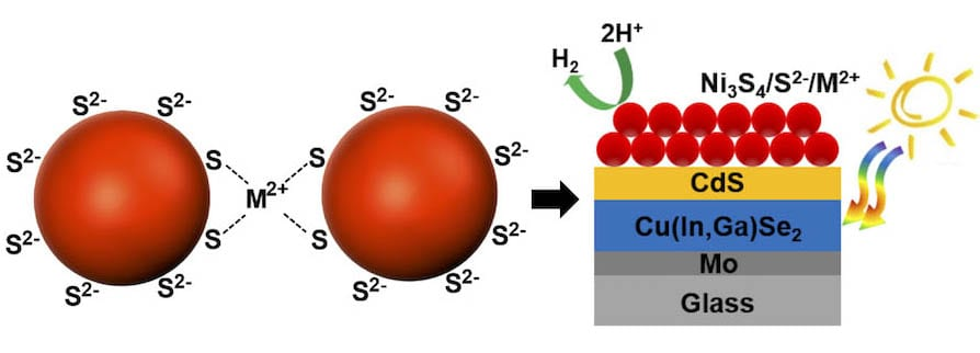 Hydrogen Production from Nickel Sulfide Nanoparticle Films