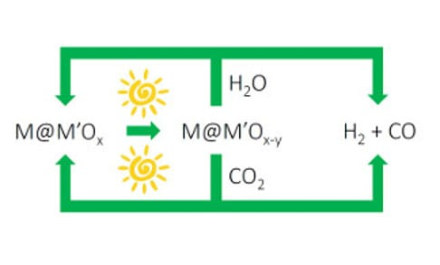 Turning Down the Heat on Solar Fuels – Chimie Douce