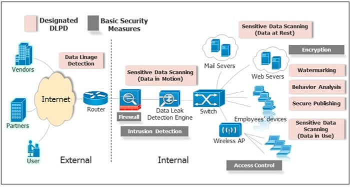 Enterprise Data Breach: Causes, Challenges, Prevention, and Future Directions