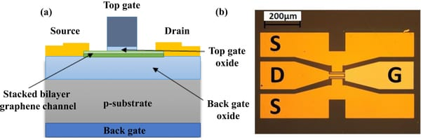 Artificially Stacked Bilayer CVD Graphene Field Effect Transistors