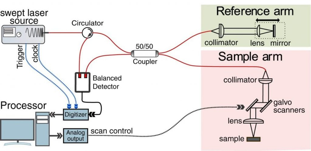 Schematic of a SSOCT system based on VCSEL swept source.