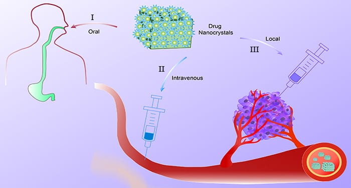 Drug Nanocrystals for Cancer Therapy