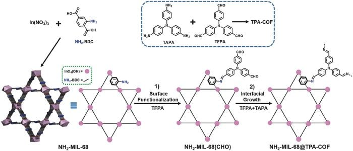 COF on MOF: A New Type of Hybrid Material
