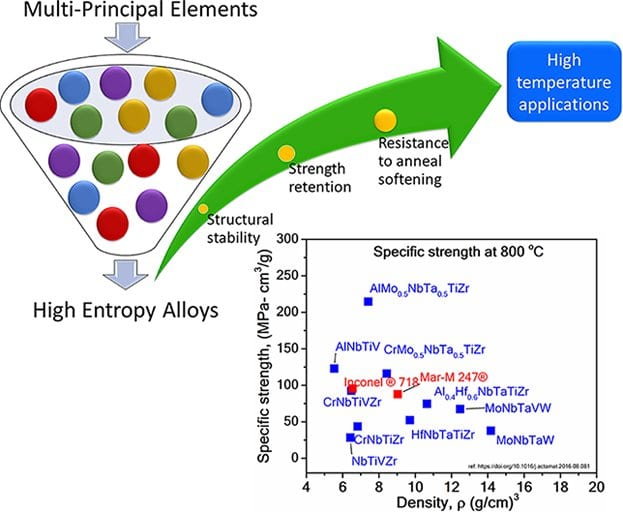High-Entropy Alloys: Potential Candidates for High-Temperature Applications