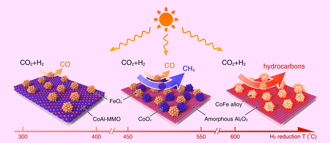 Photothermal Synergistic Catalysis for Efficient Carbon Dioxide Conversion