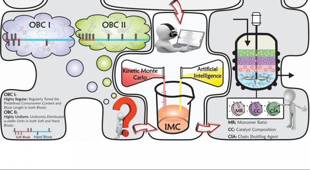 Time to Engineer Macromolecular Reactions Intelligently