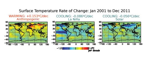 """The Global Warming """"Pause"""" that Wasn't"""