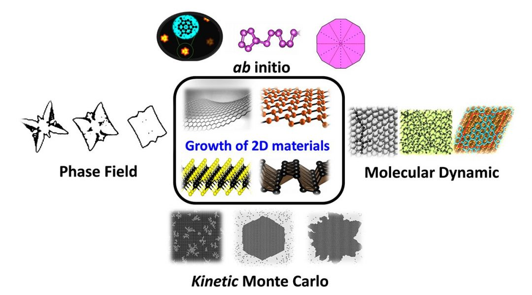 A Flat World? Growth Mechanisms in 2D Materials