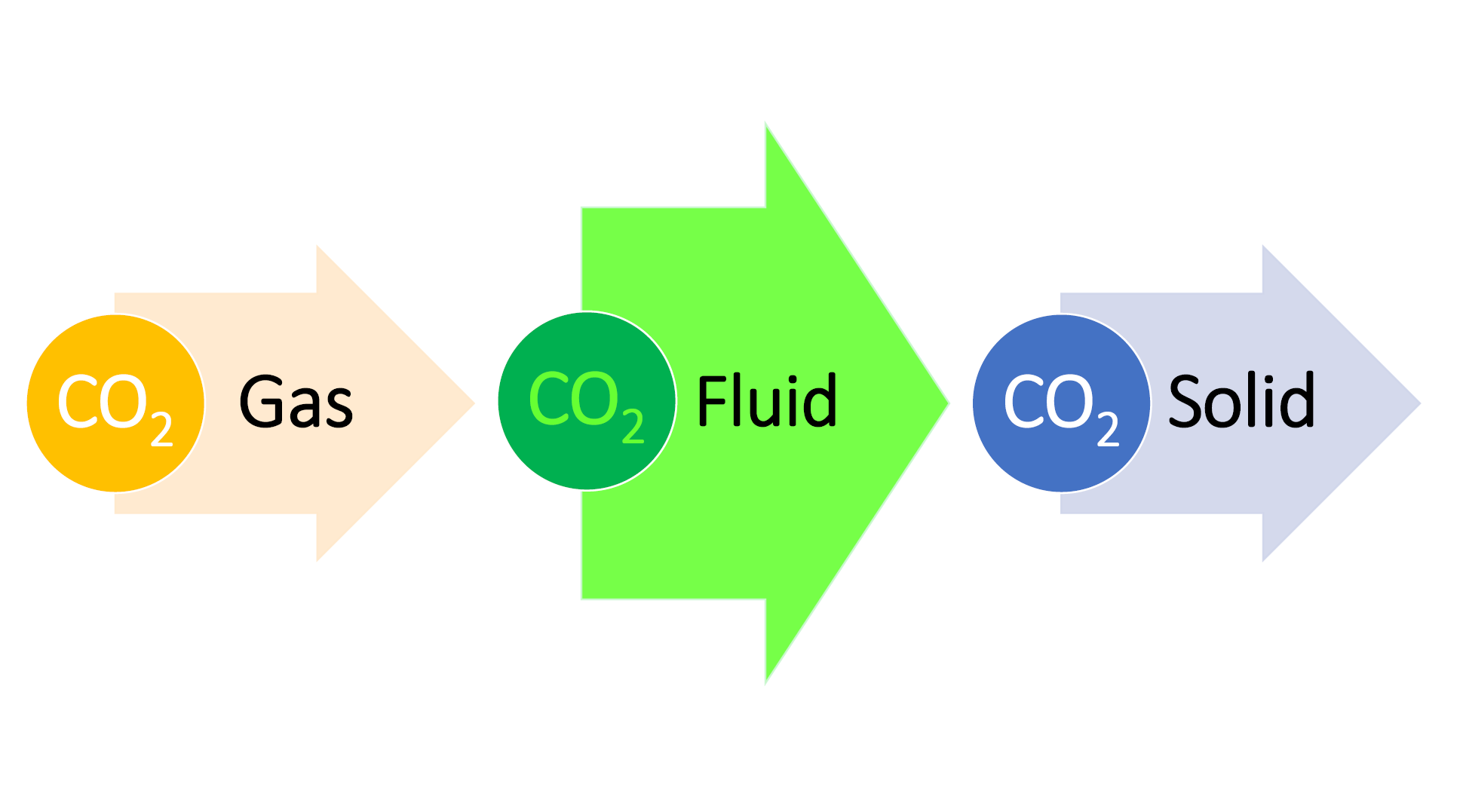 Electrochemical Carbon Dioxide Reduction in Supercritical Carbon Dioxide is Cool